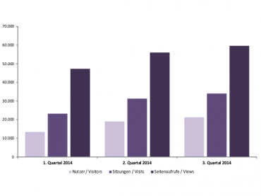 Mediadaten bis inklusive 3. Quartal 2014