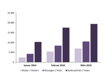 Mediadaten für das 1. Quartal 2014