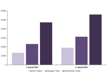 Mediadaten für das 1. Halbjahr 2014